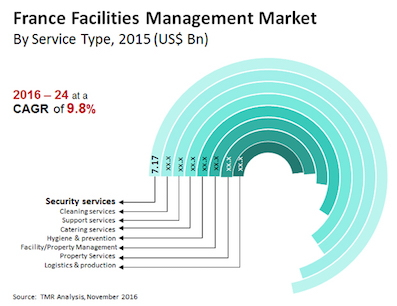 * france-facilities-management-market.jpg
