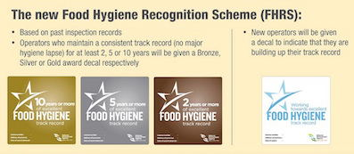* new-food-hygiene-recognition-scheme.jpg